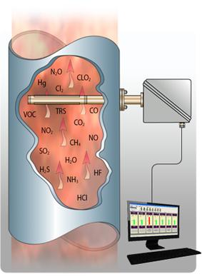 Gas Analysers image